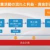 【財務管理】利益計画と資金計画