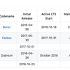 【node.js】node.jsのリリース状況やLTS(Long-Term-Support:長期サポート)やEOL(End-of-Life:サポート終了)を知る