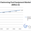 Global Swimming Pool Equipment Market Worth $ 1.37 Billion by 2019
