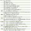 【番外編】なうぇすと神山くん見せ場アンケート集計結果
