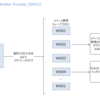 Oracle データベース アーキテクチャ(Space Management Coordinator Process (SMCO))