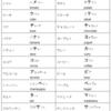 【発音注意】日本語のカタカナを読むだけでは通じない単語 vol.1