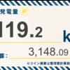 11/24〜11/30の総発電量は281.3kWh(目標比55%)でした