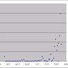 最近なぜかSMTPのMAIL FROMセッション時にlost connectionするスパムがやたら多い