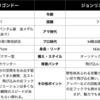 【試合予想】8/15ギジェルモ・リゴンドーVSジョンリエル・カシメロ
