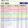 【最終決断】2018年 葵ステークス予想