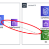 DatapipelineでDynamoDBを別アカウントのDynamoDBへデータ移行する