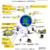インターネットのサービスの仕組み ~どうやって様々なサービスが提供されるのか?
