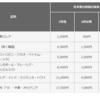やはり来た! JALの6月からの燃油サーチャージは増額へ。