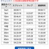 水戸黄門漫遊マラソンにて②~素晴らしいコースと激痛と~