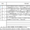 【4/5-4/9週の世界のリスクと経済指標】〜新自由主義の終焉〜