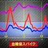 血糖値測定×IoT進化論  -非侵襲型血糖値測定とAppleも狙うバイタルデータ×AI-