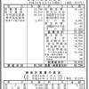 #135 福岡空港ビルディング 51期決算 利益2,040百万円