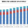 日本の国債及び借入金現在高(2007~2016年)