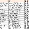 【世代を占う】適用編・札幌2歳S指数考察