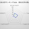 熊本大学 日本大学ランキング20位
