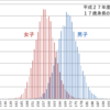 なぜ統計学では釣り鐘型の分布が使われ、物理現象では右肩下がりの分布が使われるのか