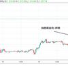 FOMC、日銀通過。引き続き米中貿易交渉が大きな影響。ドル/円、豪ドル、株は?
