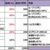 【今年の投資計画】FX自動売買ループイフダン、FXトルコリラスワップ投資、株式投資、仮想通貨の使いこなした投資計画:王道(年利80.7%)・守り(53.5%)・攻め (218.6%) の3通りの投資方法を考えました。