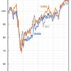 2020年投資信託の取得口数振返り