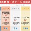 IPO優遇特典【SMBC日興証券】