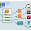 AWS IoT@Loft#9 登壇レポート