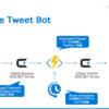 Azure Functions でKintoneに登録された情報を元に、Twitter自動投稿するBotを作ってみた