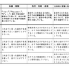 小学校英語の学習評価③ ~単元末言語活動のパフォーマンス評価~