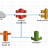 API Gateway + CloudFrontの構成でカスタムドメインを使用すると、IAMでのアクセス制限ができない件