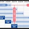 【お金を学Boo】一般NISAで2年4ヶ月運用した結果について考察