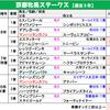【京都牝馬ステークス2019】重賞も本日厳選の1頭も一発秘めた穴馬で勝負!
