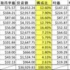 資産報告 2019年2月末