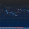 FX138日目 ドル円 わずかに下がって109.2円台へ。ここから2020年1月に向けて
