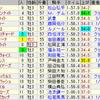 第77回皐月賞(GI)