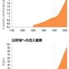 「人新世の資本論」④プラネタリウム・バウンダリー
