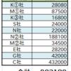 配当生活 年間配当100万円への道 #20