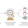 Amazon Kinesis AnalyticsとES/Kibana4でリアルタイムダッシュボード構築