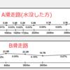 関西空港の水没は起こるべくして起きた。~地盤沈下が招いた標高1.4mの滑走路~