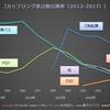 【2017年冬(C93)】カップリング表記ランキング(速報版)