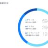 日経平均3万円届くと思うので今年は投資に注力する事にしました