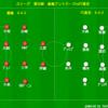J1リーグ第26節 鹿島アントラーズvsFC東京 レビュー