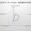 東京理科大学 日本大学ランキング10位