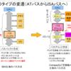 Industrie 4.0 調べてみた その3 〜PCビジネスモデルの歴史〜