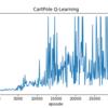 進捗(5/9) 倒立振子 with Q-Learning
