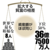 今日の新聞から  上位8人 ≒ 下位36億人(世界の半数) 世界の資産額国際NGOが報告