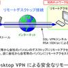ソフトイーサ社のテレワーク用 Desktop VPN が無償開放中です!