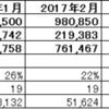 2017年度7月度月次決算(速報)
