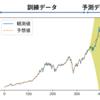 【状態空間モデル】PyStanとpykalmanでダウ平均株価予測