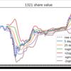 ボリンジャーバンド付きの株価チャートを書くプログラム(Python)