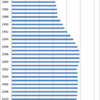 Changes in the Price of Bras in Japan, 1980-2015